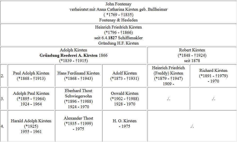 Firmenleitung A. Kirsten bis 1975